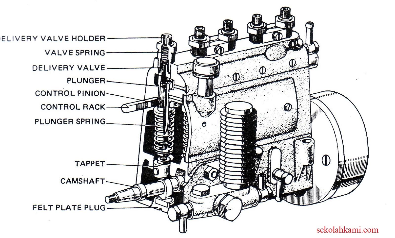 Jenis Sistem Injeksi Mesinsel Indirect Direct