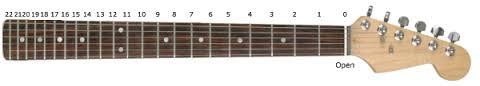 Belajar Gitar A-Z