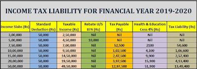 Income Tax Calculator 2019/20 By Satnambhai Patel