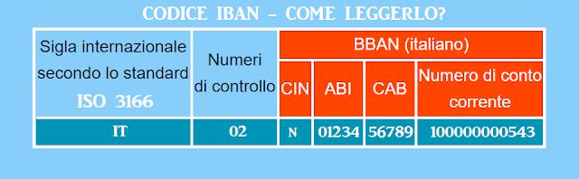 composizione-codice-iban