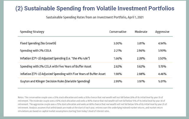 Table showing sustainable expenditure from an investment portfolio