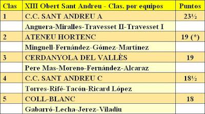 Clasificación por equipos del XIII Torneig Obert Festa Major de Sant Andreu de Palomar 1984