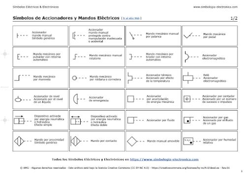 Símbolos de Accionadores y Mandos Eléctricos