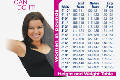 Menghitung Ukuran Berat Badan Yang Ideal