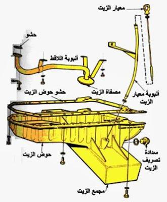 اجزاء حوض الزيت