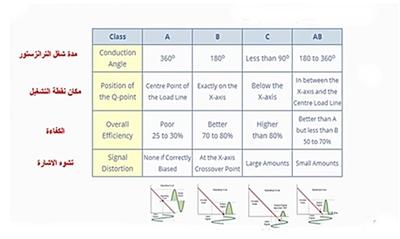 تصنيفات دوائر المكبرات