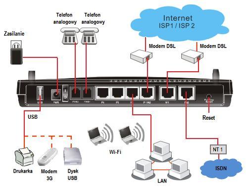 Draytek Vigor 2910vgi Vpn Dual Wan Wireless Broadband