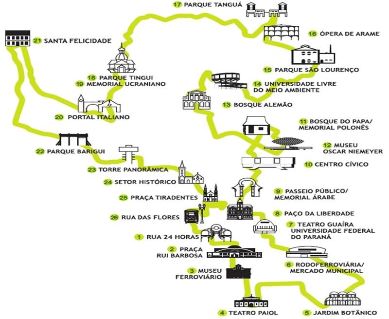 Linha Turismo Curitiba paradas
