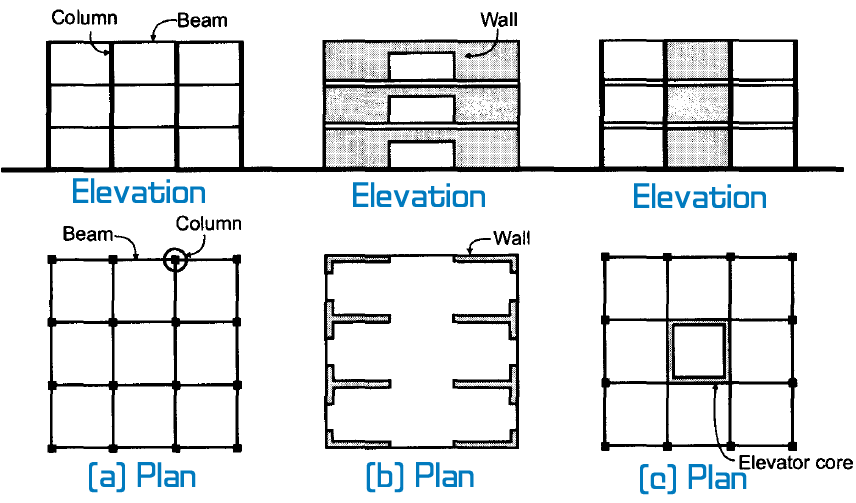 Structural Systems in Reinforced Concrete Buildings   Engineersdaily