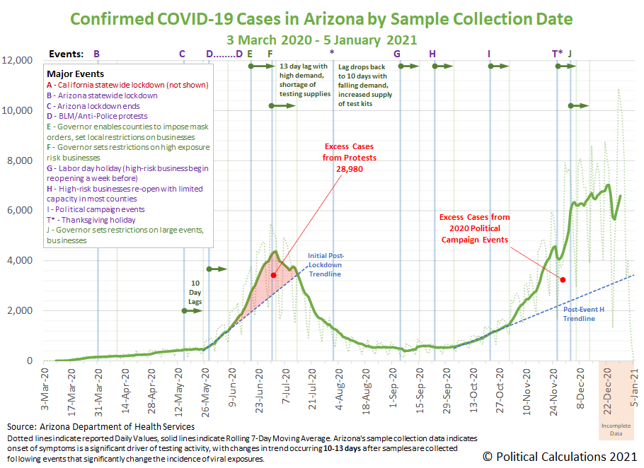 Arizona COVID-19 Confirmed Cases by Sample Collection Date, 3 March 2020 - 5 January 2021