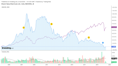 bhel -vs- sensex -chart