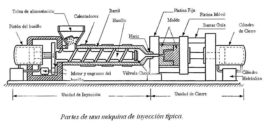 Operación y control de máquinas de inyección : febrero 2013