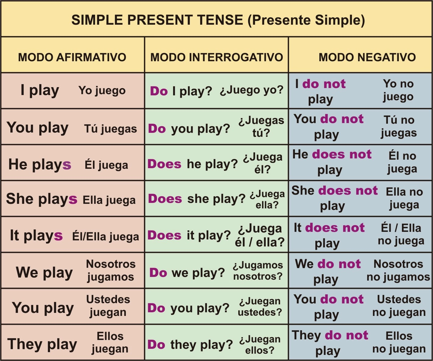 Quinto Arco De La Sierra Verb Tenses Simple Present Past And Future