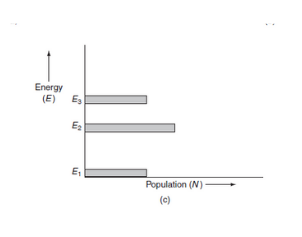 Population inversion between E1 and E2 energy levels