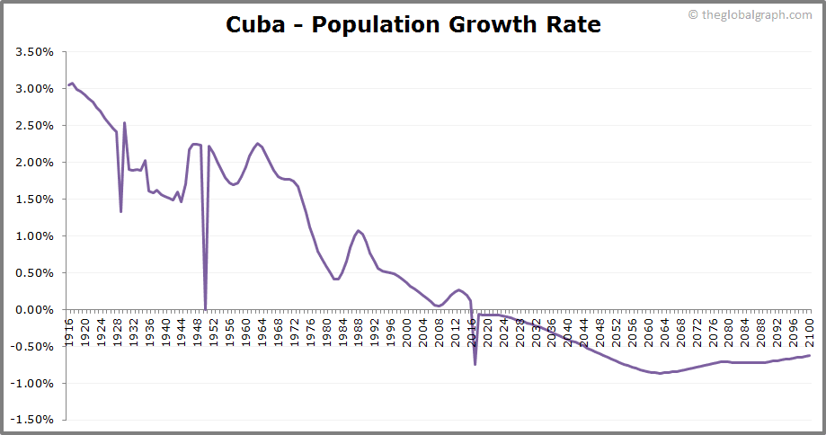 Cuba  Population Growth Rate