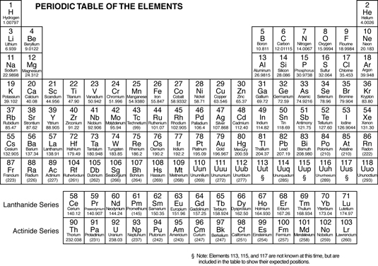 The Periodicity Of Chemical Elements Inside Chemistry