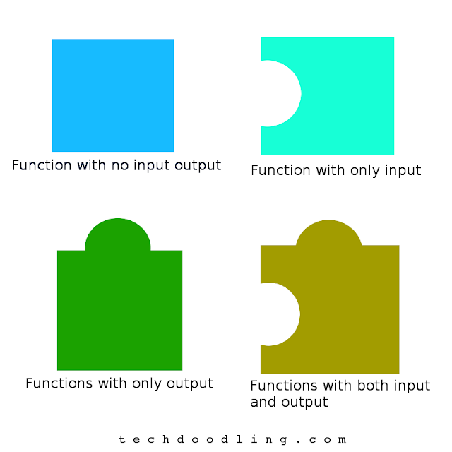 types of functions in programming