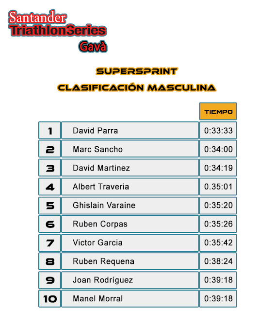 Clasficación Masculina SuperSprint - Santander Triathlon Series Gavà 2017