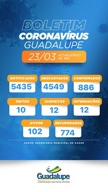 Guadalupe do Piauí tem mais 09 casos positivos de covid-19, e ativos já chegam a 102