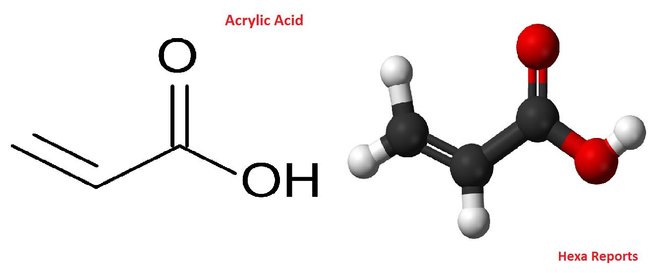 Hexa Reports: Republic of Korea Acrylic Acid Market Size ...