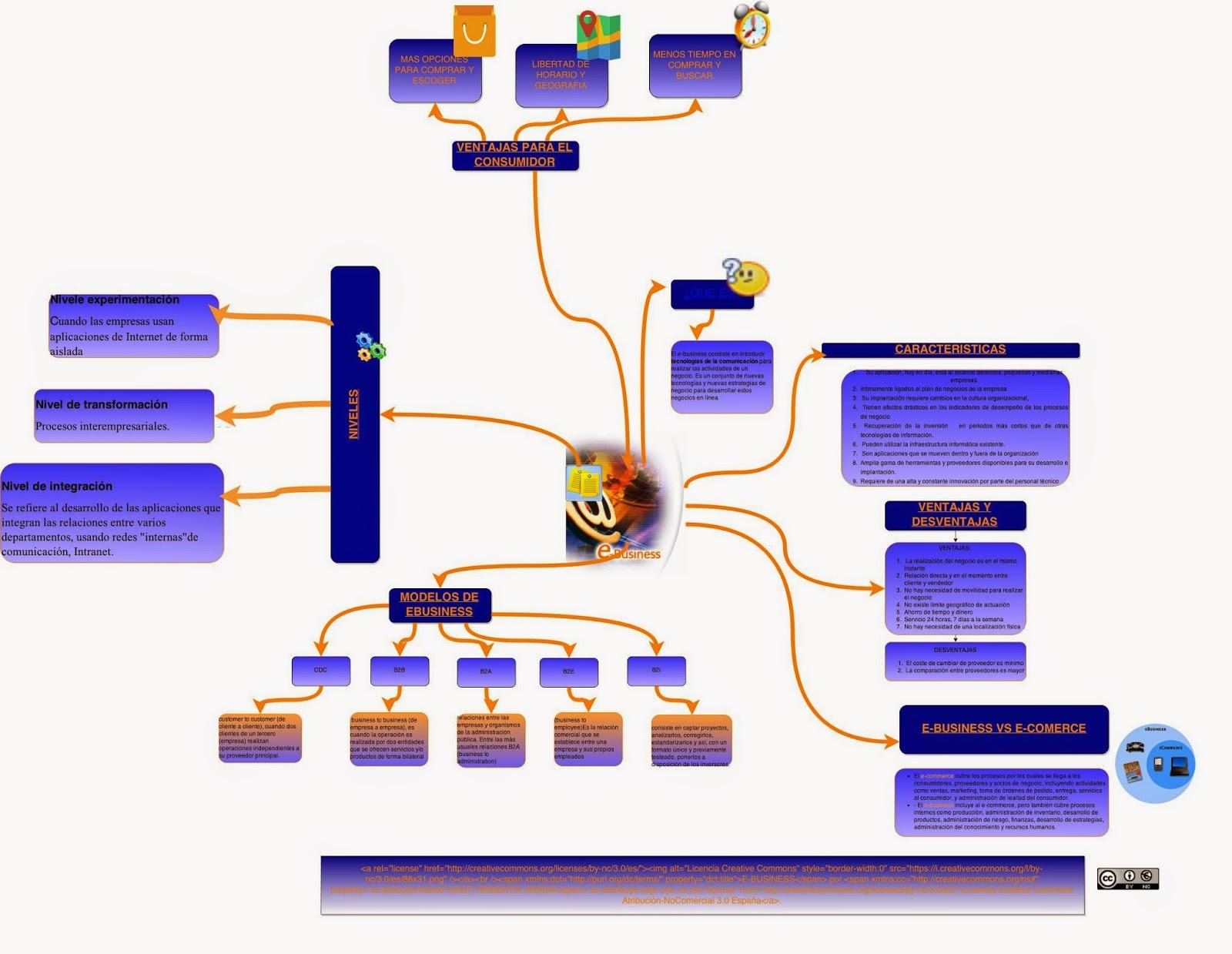 Sistemas de informacion empresariales: MAPA MENTAL E-BUSINESS