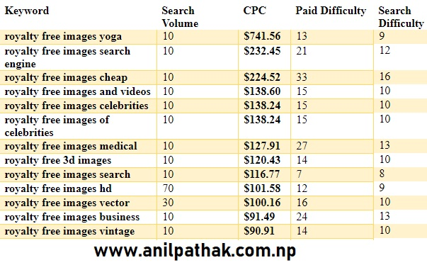 High CPC Keywords for Google Adsense