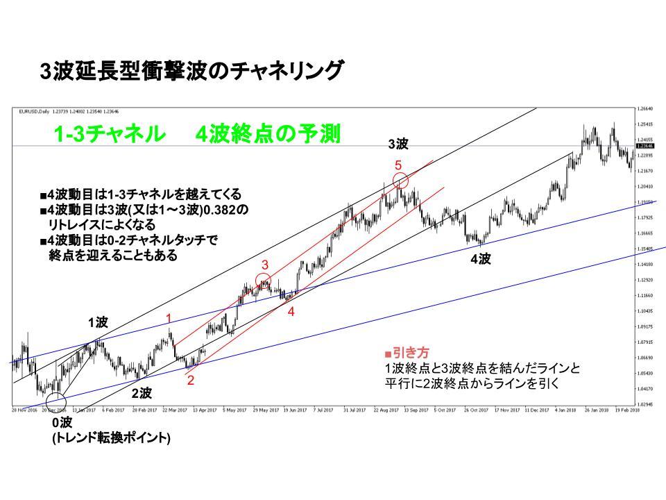 dollar_euro.chart 1-3channel