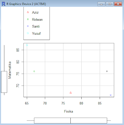 Gambar 4.4 Memilih menu Scaterplot dan mengatur properti penampilan data
