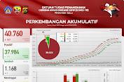Selama Pandemi, Terus Terjadi Peningkatan Kasus Covid di Bali