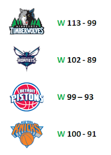 Scores de Boston contre Minnesota, Charlotte, Detroit et New York