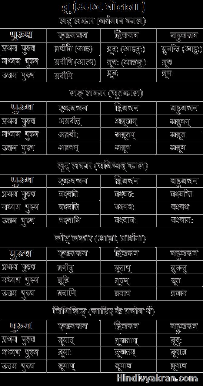 ब्रू धातु के रूप संस्कृत में – Bru Dhatu Roop In Sanskrit
