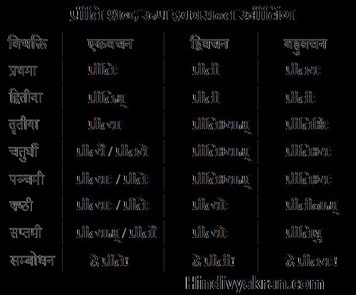प्रीति शब्द रूप संस्कृत में – Preeti Shabd Roop In Sanskrit