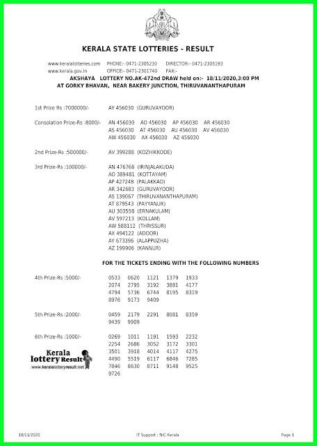 LIVE: Kerala Lottery Result 18-11-2020 Akshaya AK-472  Lottery Result