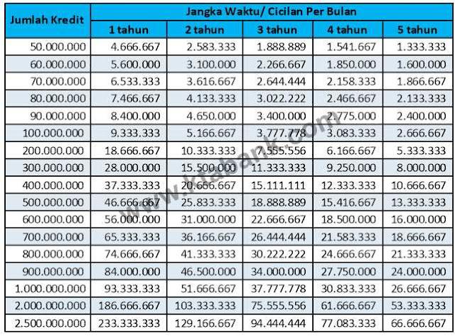 tabel-angsuran-pinjaman-bni-multiguna-2019