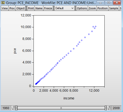 EViews: Scatter plot (pce and income) from cruncheconometrix.com.ng