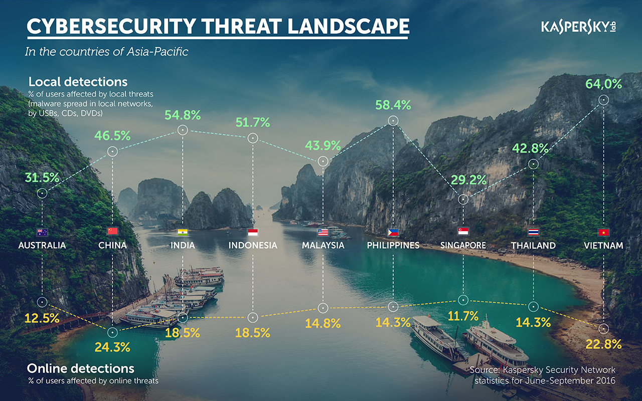 Threat landscape at Kaspersky Lab Cyber Security Weekend 2016