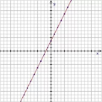 f(x)=2x+3