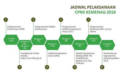 Jadwal Pelaksanaan CPNS Kemenag Tahun 2018