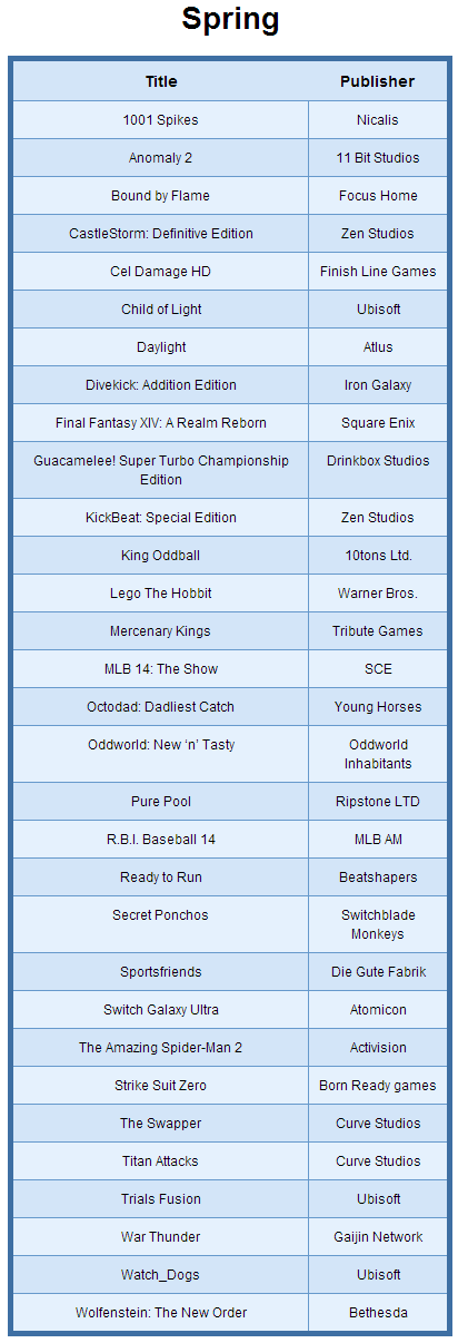 List of PS4 Games Release in Spring 2014