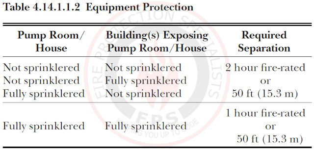 Protection of fire pump units