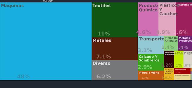Principales Exportaciones de China