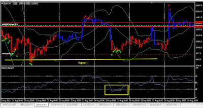 RSI Overbought near support