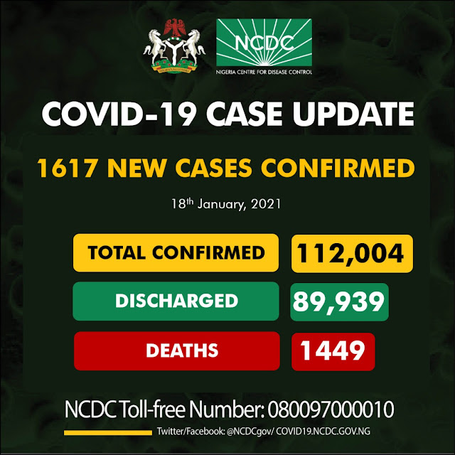 1617 new cases of coronavirus recorded in Nigeria