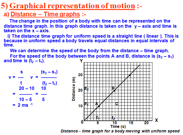 graphical representation of motion,distance time graph,
