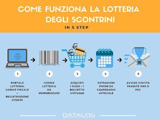 Come funziona la lotteria degli scontrini