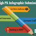Top 42 Free Infographic Submission Websites List 2020 for SEO