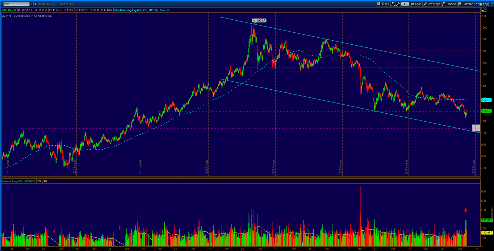 gráfico del oro gold chart