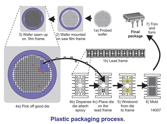 Quá trình sản xuất chip bán dẫn trên nền wafer - Kỹ Thuật Lý Thú