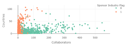 Sponsor Collaborators Vs Num of Countries