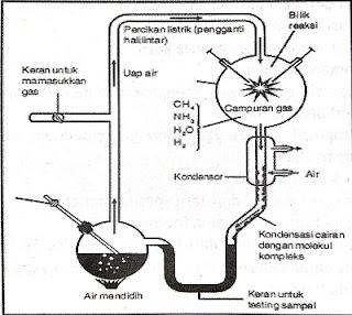 Teori Evolusi Kimia